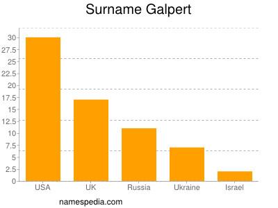 Surname Galpert
