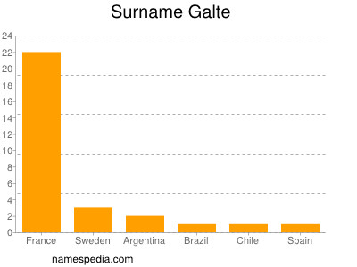 Surname Galte