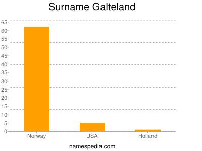 Surname Galteland