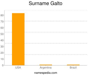 Surname Galto