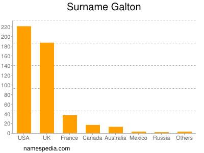 Surname Galton