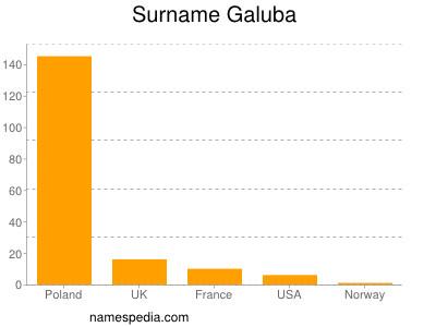 Surname Galuba