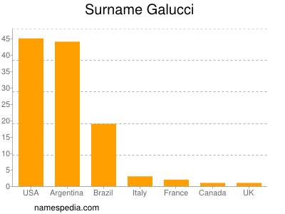 Surname Galucci