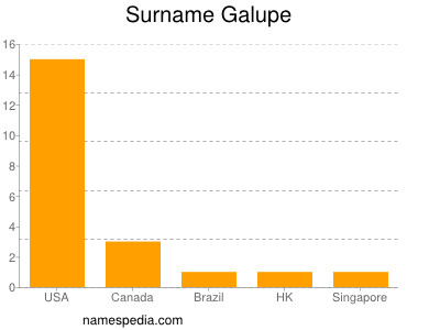 Surname Galupe