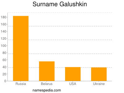 Surname Galushkin