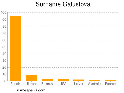Surname Galustova