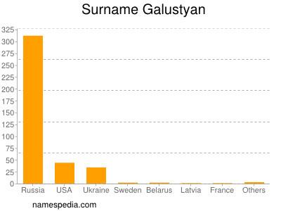 Surname Galustyan