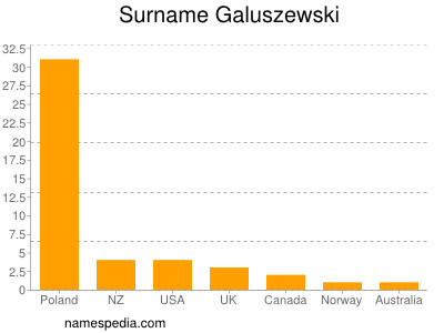 Surname Galuszewski