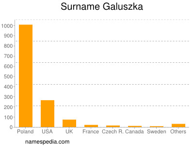 Surname Galuszka