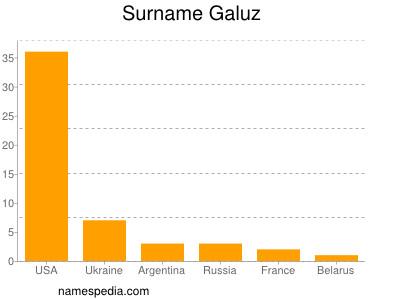 Surname Galuz