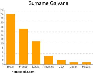 Surname Galvane