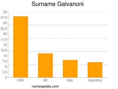 Surname Galvanoni