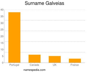 Surname Galveias