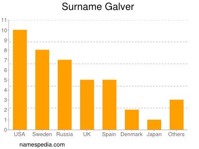 Surname Galver
