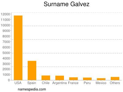 Surname Galvez