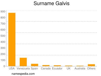Surname Galvis