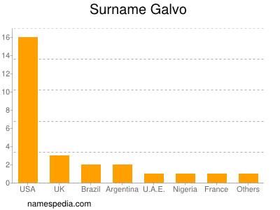 Surname Galvo