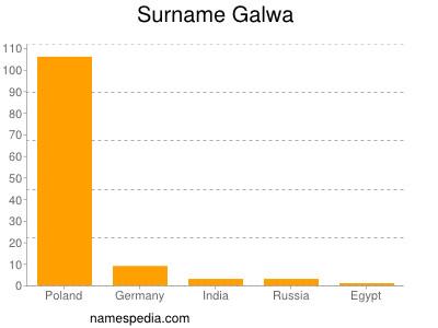 Surname Galwa