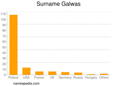Surname Galwas