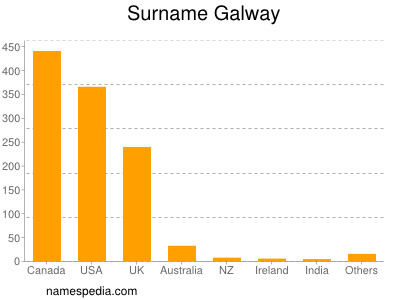 Surname Galway
