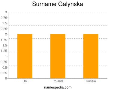 Surname Galynska