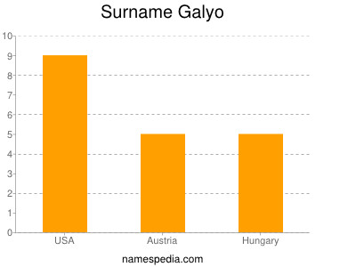 Surname Galyo