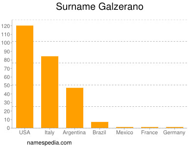 Surname Galzerano