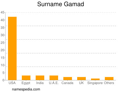 Surname Gamad