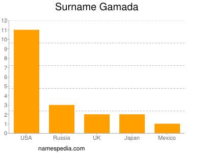 Surname Gamada