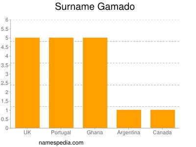 Surname Gamado