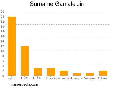 Surname Gamaleldin