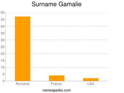 Surname Gamalie