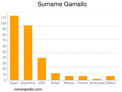 Surname Gamallo
