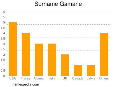 Surname Gamane