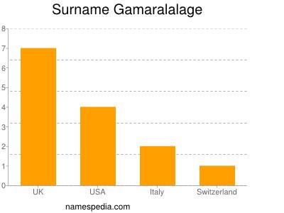 Surname Gamaralalage
