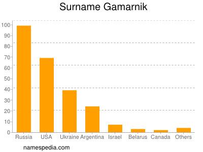 Surname Gamarnik
