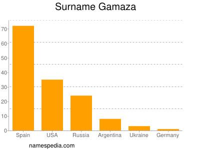 Surname Gamaza