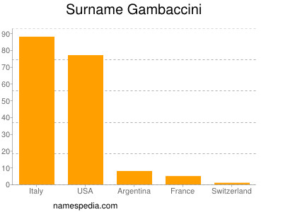 Surname Gambaccini