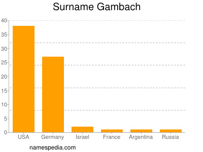 Surname Gambach