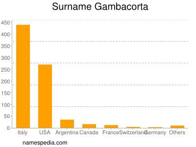 Surname Gambacorta