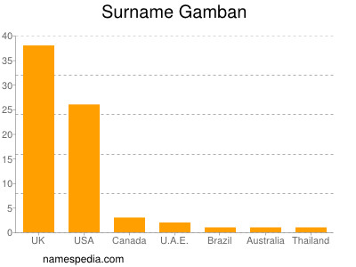 Surname Gamban
