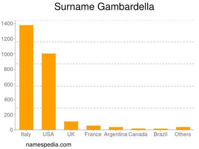Surname Gambardella