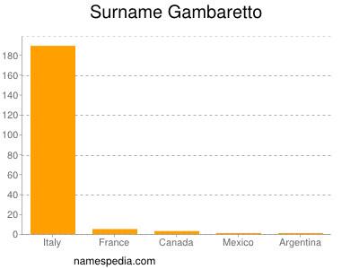 Surname Gambaretto