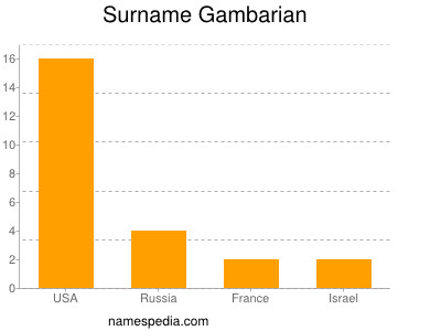 Surname Gambarian