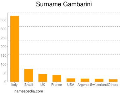 Surname Gambarini