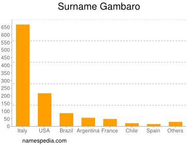 Surname Gambaro