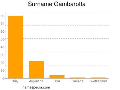 Surname Gambarotta