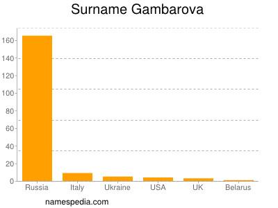 Surname Gambarova