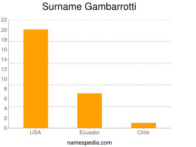 Surname Gambarrotti