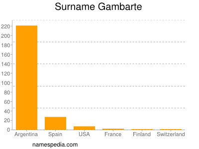 Surname Gambarte